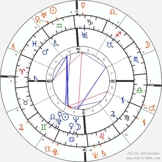 Horoscope Matching, Love compatibility: Errol Flynn and Ida Lupino