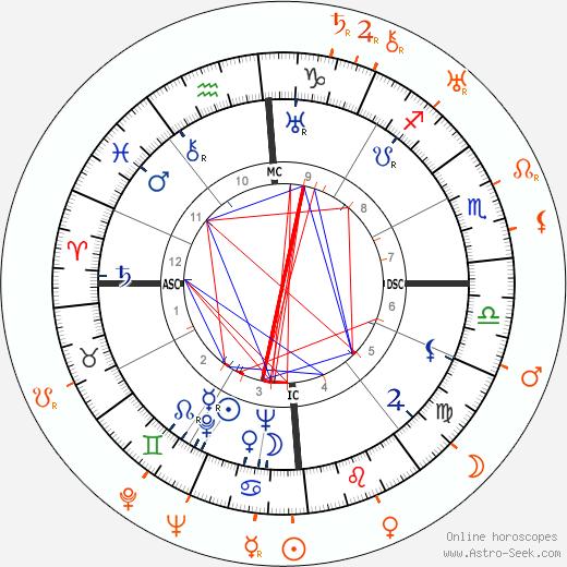 Horoscope Matching, Love compatibility: Errol Flynn and Lili Damita