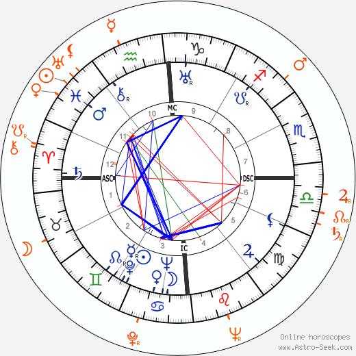 Horoscope Matching, Love compatibility: Errol Flynn and Martha O'Driscoll
