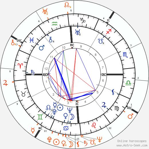 Horoscope Matching, Love compatibility: Errol Flynn and Olivia de Havilland