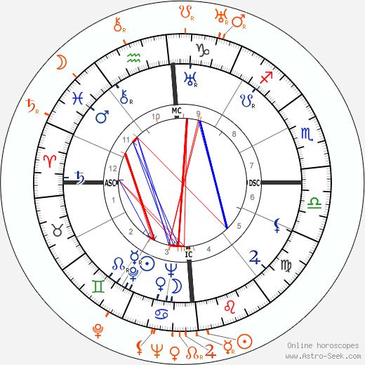 Horoscope Matching, Love compatibility: Errol Flynn and Ross Alexander