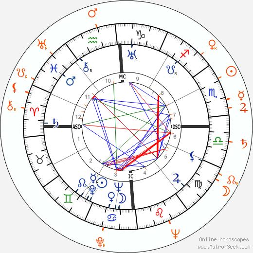 Horoscope Matching, Love compatibility: Errol Flynn and Veronica Lake