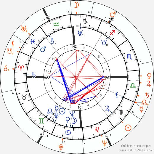 Horoscope Matching, Love compatibility: Errol Flynn and Yvonne De Carlo