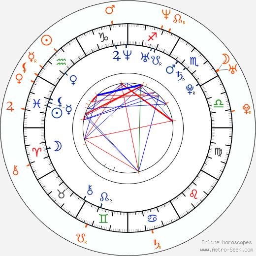 Horoscope Matching, Love compatibility: Ester Geislerová and Lela Geislerová