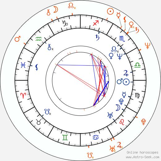 Horoscope Matching, Love compatibility: Ethan Coen and Joel Coen