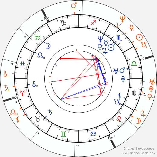 Horoscope Matching, Love compatibility: Ethan Hawke and Julia Roberts