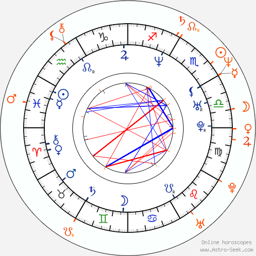 Horoscope Matching, Love compatibility: Eva Falk and Roberto Malone