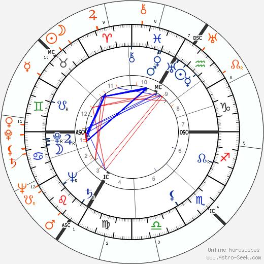Horoscope Matching, Love compatibility: Eva Gabor and Glenn Ford