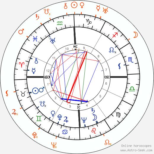 Horoscope Matching, Love compatibility: Eva Perón and Aristotle Onassis