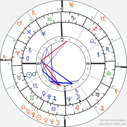 Horoscope Matching, Love compatibility: Eva Perón and Errol Flynn