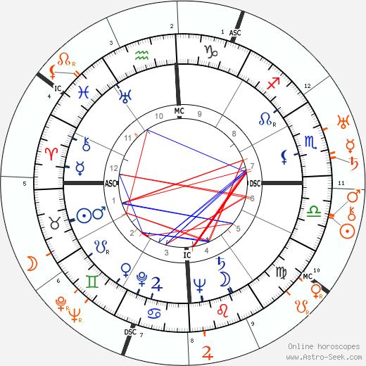 Horoscope Matching, Love compatibility: Eva Perón and Juan Perón