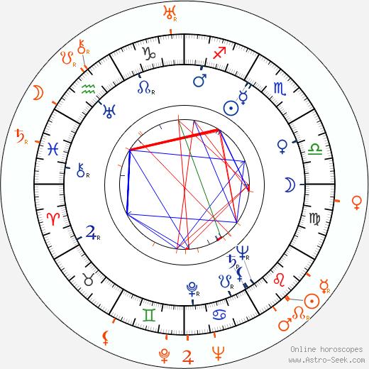 Horoscope Matching, Love compatibility: Evelyn Keyes and John Huston