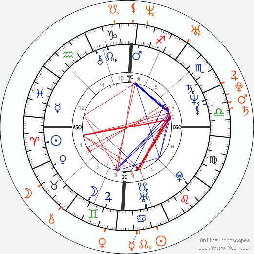 Horoscope Matching, Love compatibility: Ezio Greggio and Aida Yespica