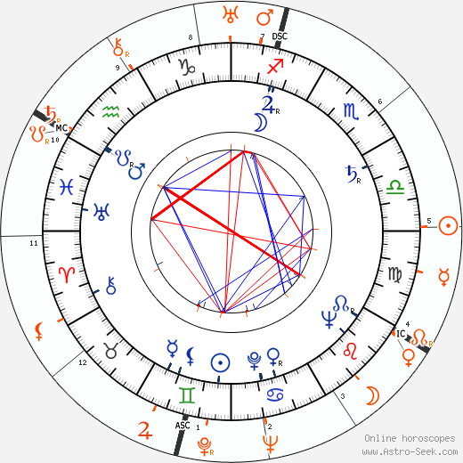 Horoscope Matching, Love compatibility: Faith Domergue and Howard Hughes