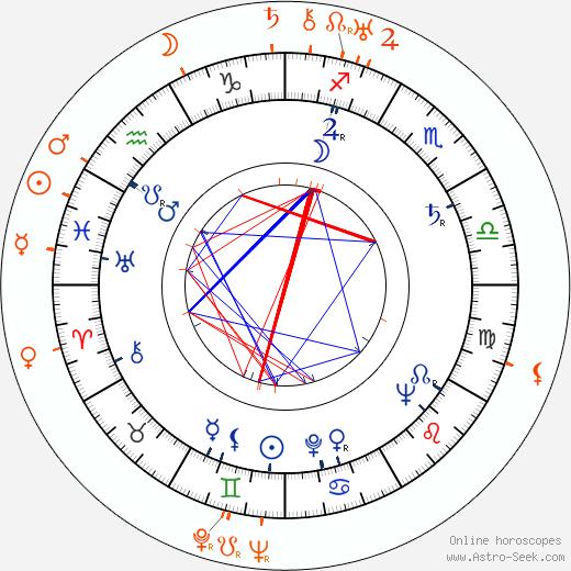 Horoscope Matching, Love compatibility: Faith Domergue and Jean Negulesco