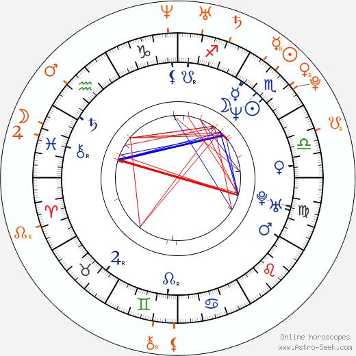 Horoscope Matching, Love compatibility: Famke Janssen and Josh Peck