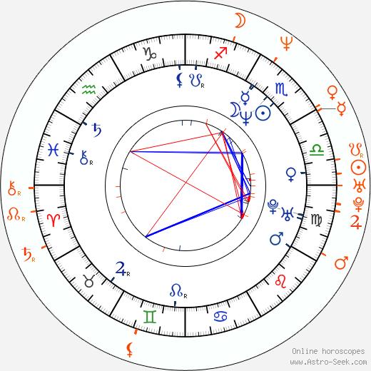 Horoscope Matching, Love compatibility: Famke Janssen and Tod Williams