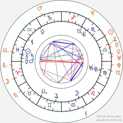 Horoscope Matching, Love compatibility: Fernando Colunga and Adela Noriega