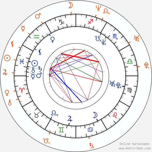 Horoscope Matching, Love compatibility: Fernando Colunga and Aracely Arámbula