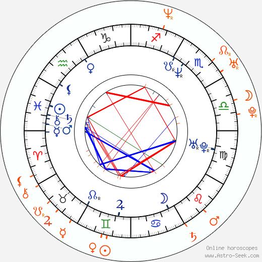 Horoscope Matching, Love compatibility: Fernando Colunga and Nora Salinas