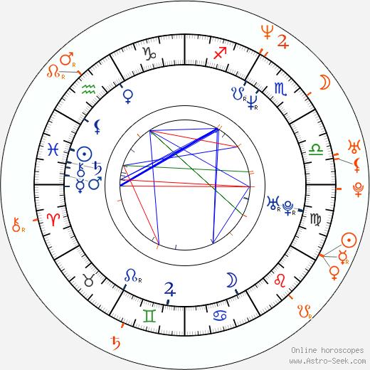 Horoscope Matching, Love compatibility: Fernando Colunga and Thalía
