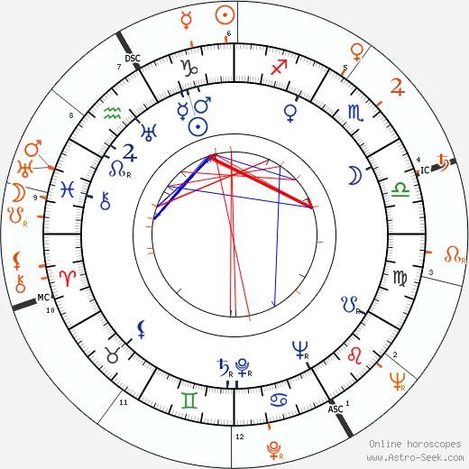 Horoscope Matching, Love compatibility: Fernando Lamas and Ava Gardner