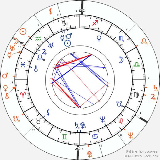 Horoscope Matching, Love compatibility: Fernando Lamas and Lana Turner