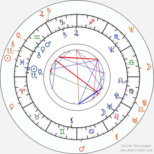 Horoscope Matching, Love compatibility: Finn Carter and Steven Weber