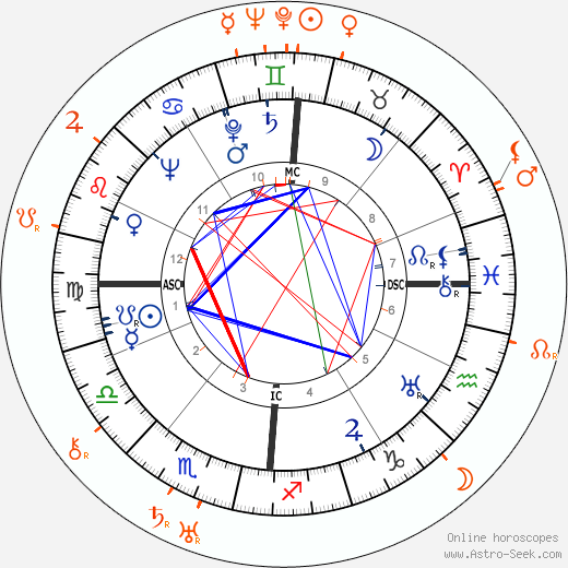 Horoscope Matching, Love compatibility: Frances Farmer and Howard Hawks