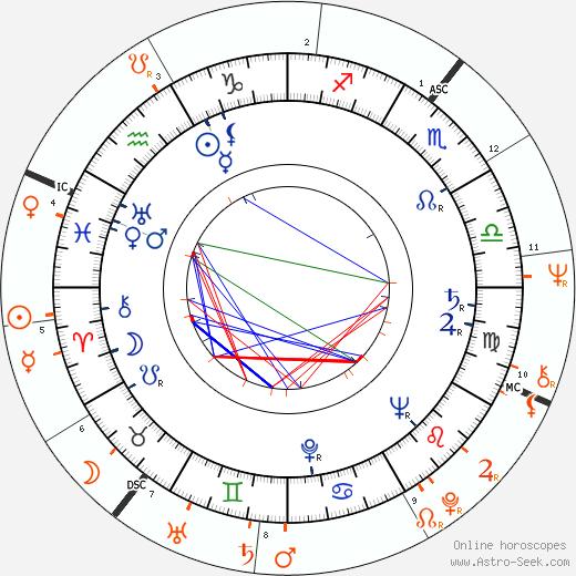 Horoscope Matching, Love compatibility: Francesco Scavullo and Diana Ross