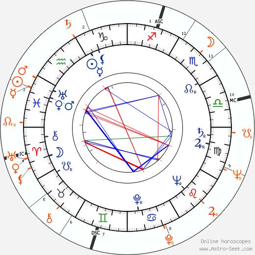 Horoscope Matching, Love compatibility: Francesco Scavullo and Elizabeth Taylor