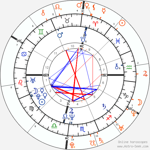Horoscope Matching, Love compatibility: Franco Amurri and Eva Amurri Martino