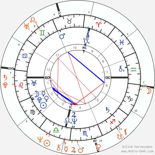 Horoscope Matching, Love compatibility: Franco Amurri and Susan Sarandon