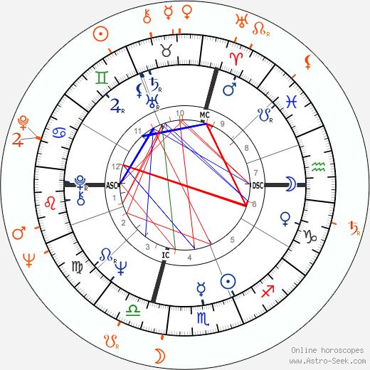 Horoscope Matching, Love compatibility: Franco Nero and Carroll Baker
