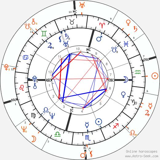 Horoscope Matching, Love compatibility: Franco Nero and Vanessa Redgrave