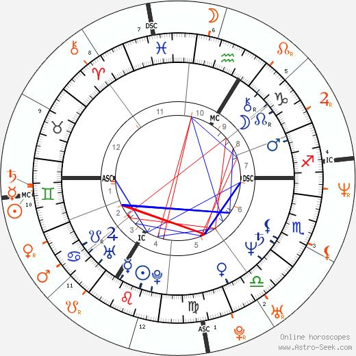 Horoscope Matching, Love compatibility: François Hollande and Julie Gayet