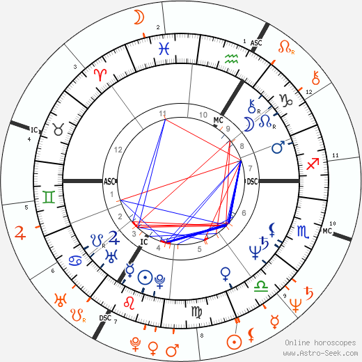 Horoscope Matching, Love compatibility: François Hollande and Ségolène Royal