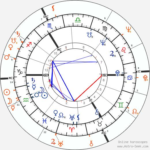 Horoscope Matching, Love compatibility: François Truffaut and Jeanne Moreau