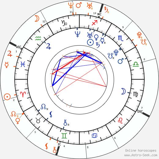 Horoscope Matching, Love compatibility: Frankie Muniz and Amanda Bynes