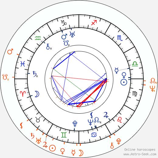 Horoscope Matching, Love compatibility: František Filipovský and Pavlína Filipovská