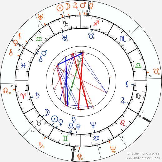 Horoscope Matching, Love compatibility: Fred Perry and Loretta Young