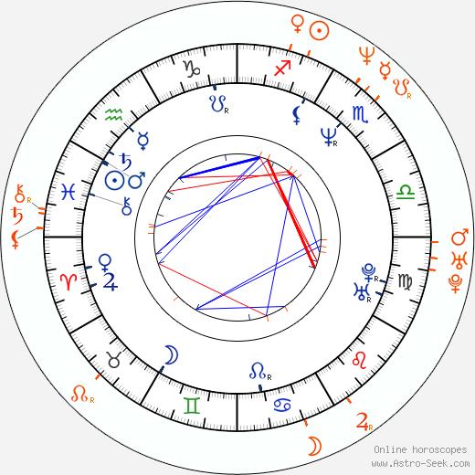 Horoscope Matching, Love compatibility: French Stewart and Katherine LaNasa