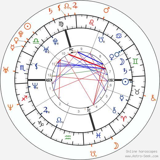 Horoscope Matching, Love compatibility: Gabriel Mann and Rachael Leigh Cook