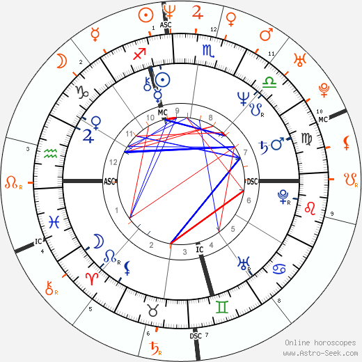 Horoscope Matching, Love compatibility: Garry Shandling and Sarah Silverman