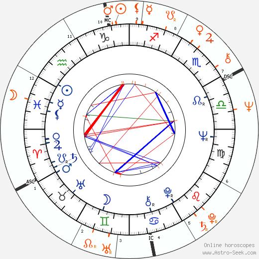 Horoscope Matching, Love compatibility: Gene Pitney and Marianne Faithfull