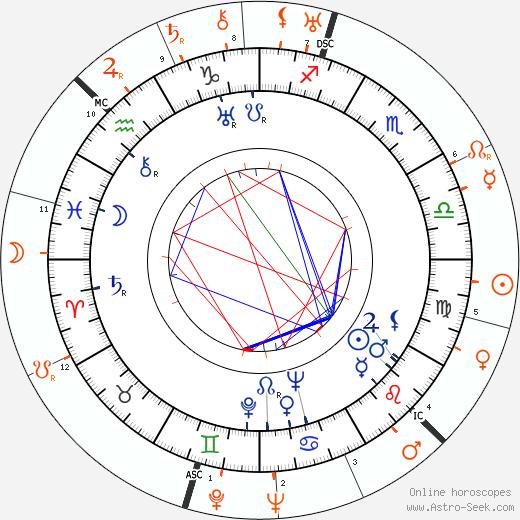 Horoscope Matching, Love compatibility: Gene Raymond and Esther Ralston