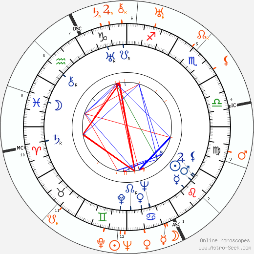Horoscope Matching, Love compatibility: Gene Raymond and Jeanette MacDonald