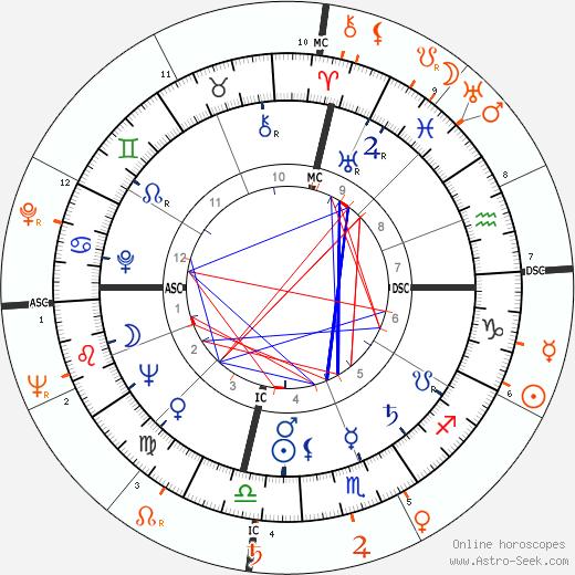 Horoscope Matching, Love compatibility: George C. Scott and Ava Gardner