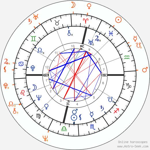 Horoscope Matching, Love compatibility: George C. Scott and Trish Van Devere