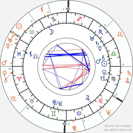 Horoscope Matching, Love compatibility: George Raft and Lana Turner